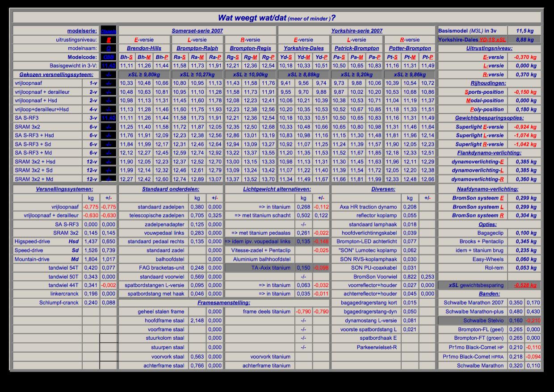Tableau comparatif des Brompton - Page 2 Gewichten%202007